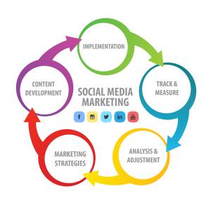socialmedia-marketing-diagram